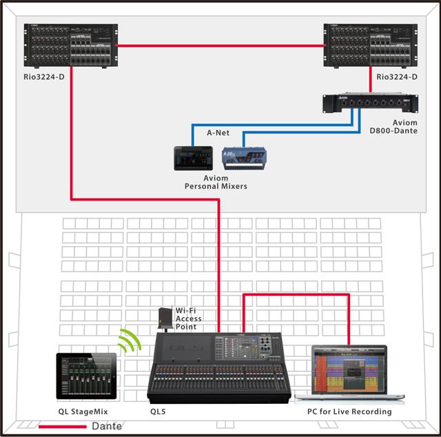 Yamaha QL Series - Mixing Consoles - Professional Audio