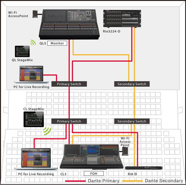 Yamaha ql series mixing consoles professional audio for Yamaha ql 3
