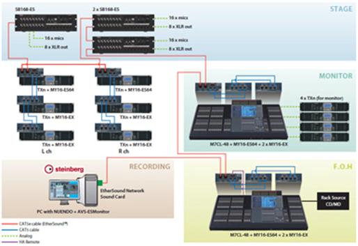 Yamaha digital sb168 es manual