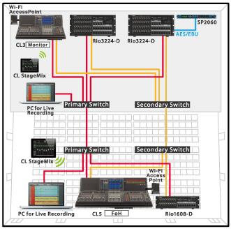 Yamaha Cl Series Mixing Consoles Professional Audio